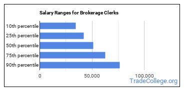 Salary Ranges for Brokerage Clerks