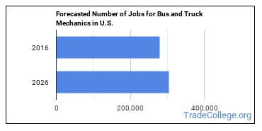 Forecasted Number of Jobs for Bus and Truck Mechanics in U.S.