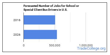 Forecasted Number of Jobs for School or Special Client Bus Drivers in U.S.