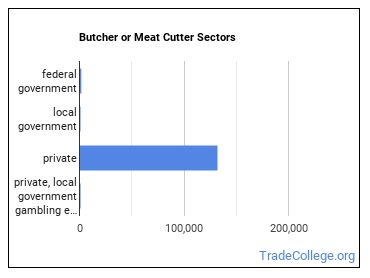 Butcher or Meat Cutter Sectors