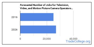 Forecasted Number of Jobs for Television, Video, and Motion Picture Camera Operators in U.S.