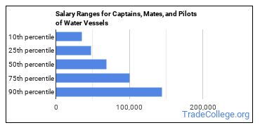 Salary Ranges for Captains, Mates, and Pilots of Water Vessels