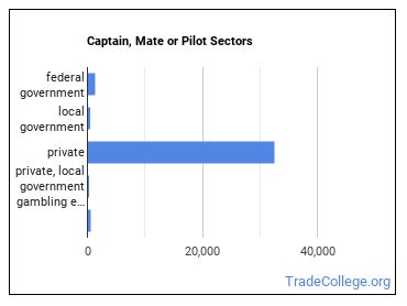 Captain, Mate or Pilot Sectors