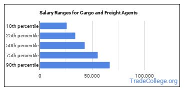 Salary Ranges for Cargo and Freight Agents