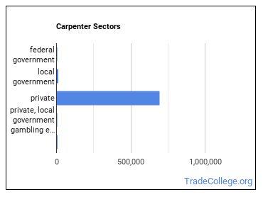 Carpenter Sectors