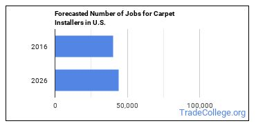 Forecasted Number of Jobs for Carpet Installers in U.S.