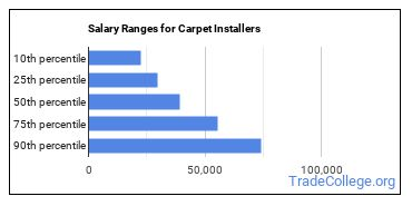 Salary Ranges for Carpet Installers