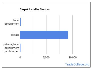 Carpet Installer Sectors