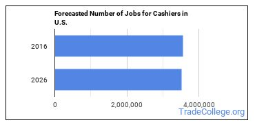 Forecasted Number of Jobs for Cashiers in U.S.