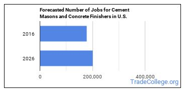 Forecasted Number of Jobs for Cement Masons and Concrete Finishers in U.S.