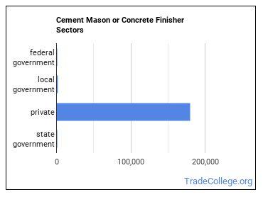Cement Mason or Concrete Finisher Sectors