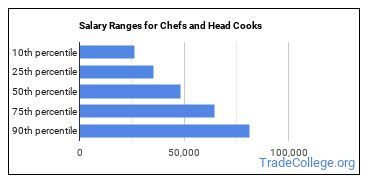 Salary Ranges for Chefs and Head Cooks