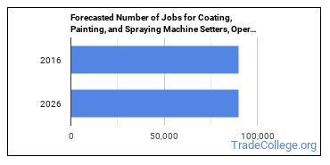 Forecasted Number of Jobs for Coating, Painting, and Spraying Machine Setters, Operators, and Tenders in U.S.