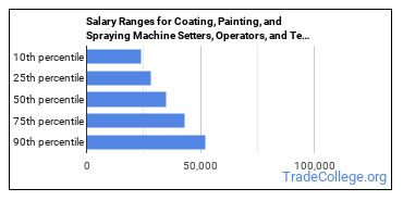 Salary Ranges for Coating, Painting, and Spraying Machine Setters, Operators, and Tenders