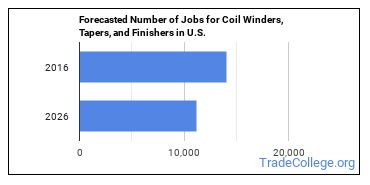 Forecasted Number of Jobs for Coil Winders, Tapers, and Finishers in U.S.
