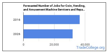Forecasted Number of Jobs for Coin, Vending, and Amusement Machine Servicers and Repairers in U.S.