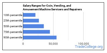 Salary Ranges for Coin, Vending, and Amusement Machine Servicers and Repairers