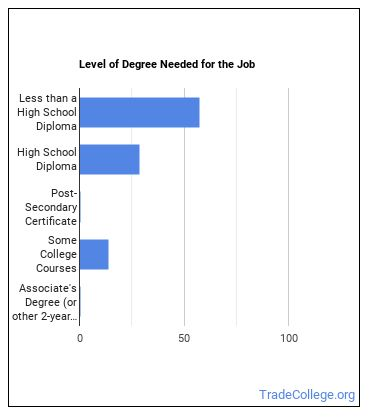 Combined Food Preparation & Serving Worker Degree Level