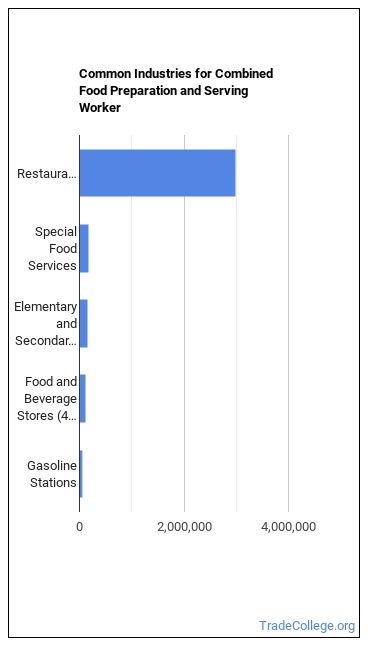 Combined Food Preparation & Serving Worker Industries