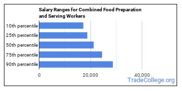 Salary Ranges for Combined Food Preparation and Serving Workers