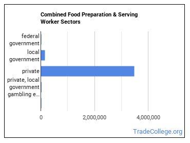 Combined Food Preparation & Serving Worker Sectors