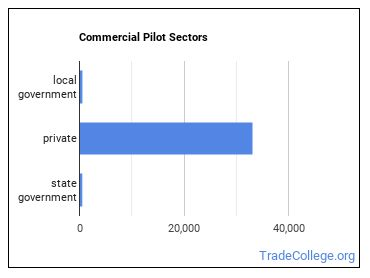 Commercial Pilot Sectors