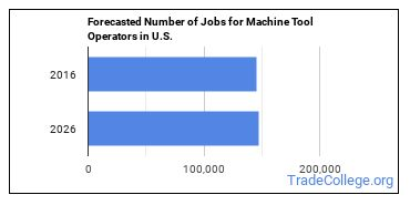 Forecasted Number of Jobs for Machine Tool Operators in U.S.