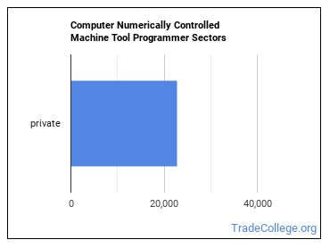 Computer Numerically Controlled Machine Tool Programmer Sectors
