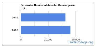 Forecasted Number of Jobs for Concierges in U.S.