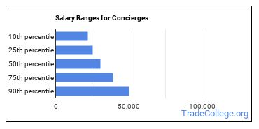 Salary Ranges for Concierges