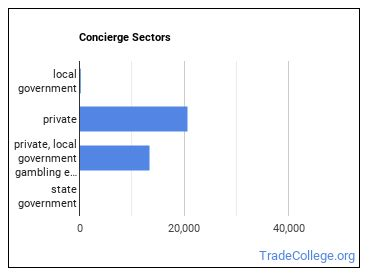 Concierge Sectors