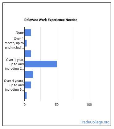 Concierge Work Experience