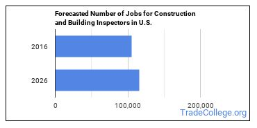 Forecasted Number of Jobs for Construction and Building Inspectors in U.S.