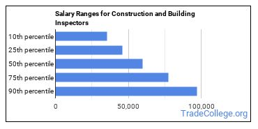 Salary Ranges for Construction and Building Inspectors