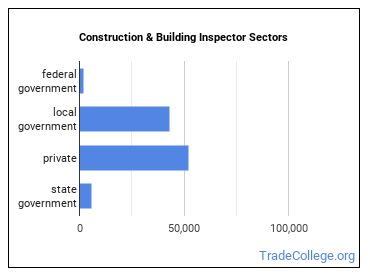 Construction & Building Inspector Sectors