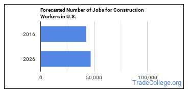 Forecasted Number of Jobs for Construction Workers in U.S.