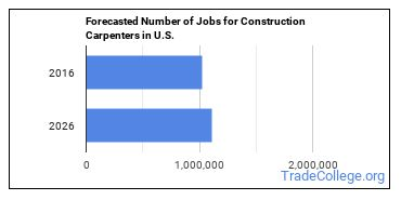 Forecasted Number of Jobs for Construction Carpenters in U.S.
