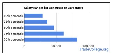Salary Ranges for Construction Carpenters