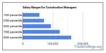 Salary Ranges for Construction Managers