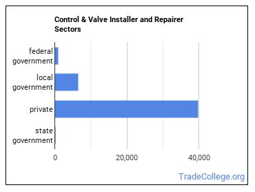 Control & Valve Installer and Repairer Sectors