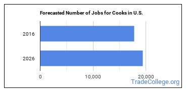 Forecasted Number of Jobs for Cooks in U.S.