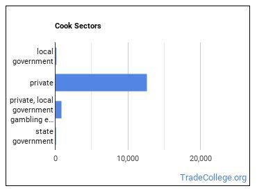 Cook Sectors