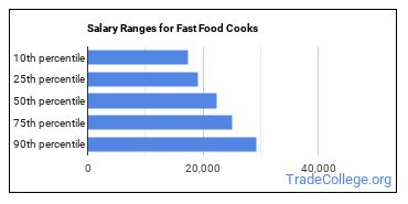Salary Ranges for Fast Food Cooks