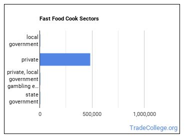 Fast Food Cook Sectors