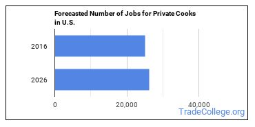 Forecasted Number of Jobs for Private Cooks in U.S.