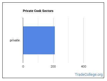 Private Cook Sectors