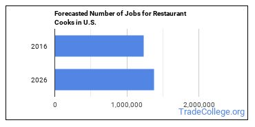 Forecasted Number of Jobs for Restaurant Cooks in U.S.