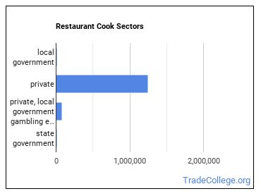 Restaurant Cook Sectors