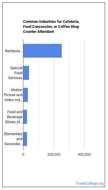 Cafeteria, Food Concession, or Counter Attendant Industries
