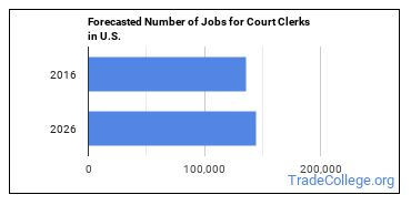 Forecasted Number of Jobs for Court Clerks in U.S.